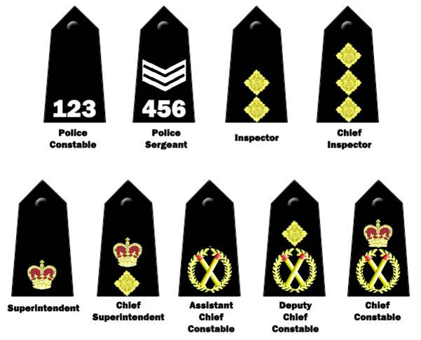 Ranks of the Police Service